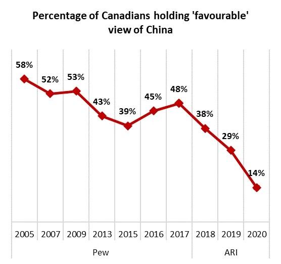 民調顯示,加拿大人對中共統治下的中國,持正面態度的比例逐年下降。(Angus Reid Institute)