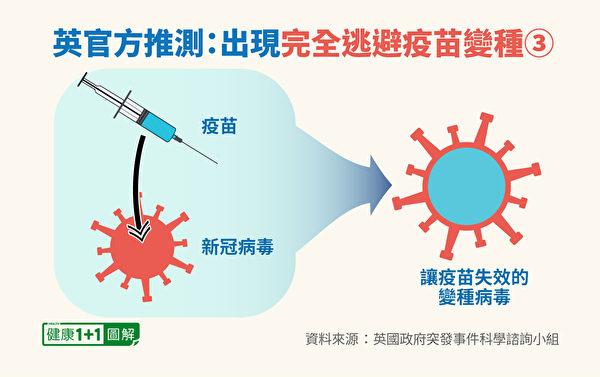 中共病毒變種可能性:疫苗誘導病毒變異。(健康1+1/大紀元)