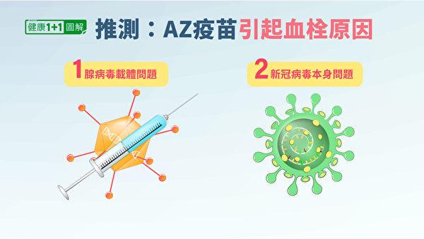 為甚麼AZ疫苗會引起機體對血小板產生自身免疫呢?推測有兩種可能性。(健康1+1/大紀元)