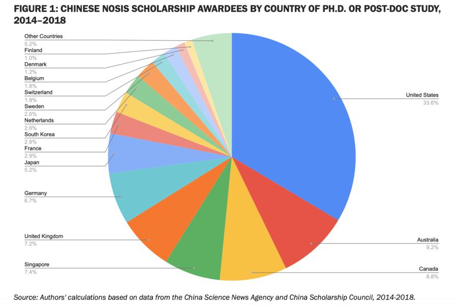 美國智囊對中國公派留學的看法