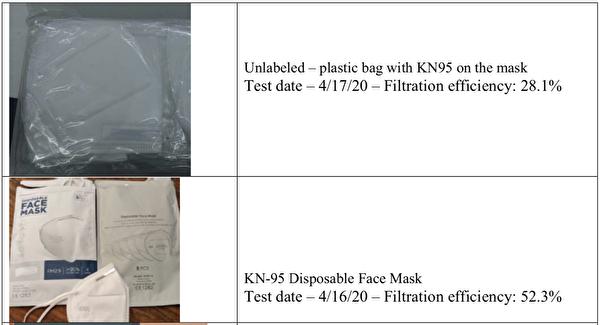 中國製KN95口罩 麻州測試無一達標