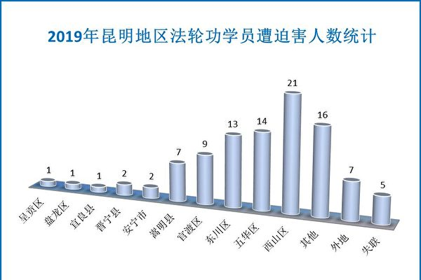 2019年昆明地區遭受迫害的法輪功學員人數統計示意圖。(明慧網)