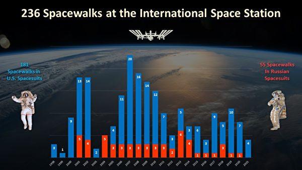 自1998年12月以來,太空人們在國際太空站進行了237次太空行走。3月13日是2021年的第五次太空行走。圖為3月13日之前的236次行走統計記錄。(NASA)