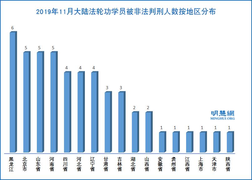 2019年11月大陸法輪功學員被非法判刑的人數按地區分佈示意圖。(明慧網)