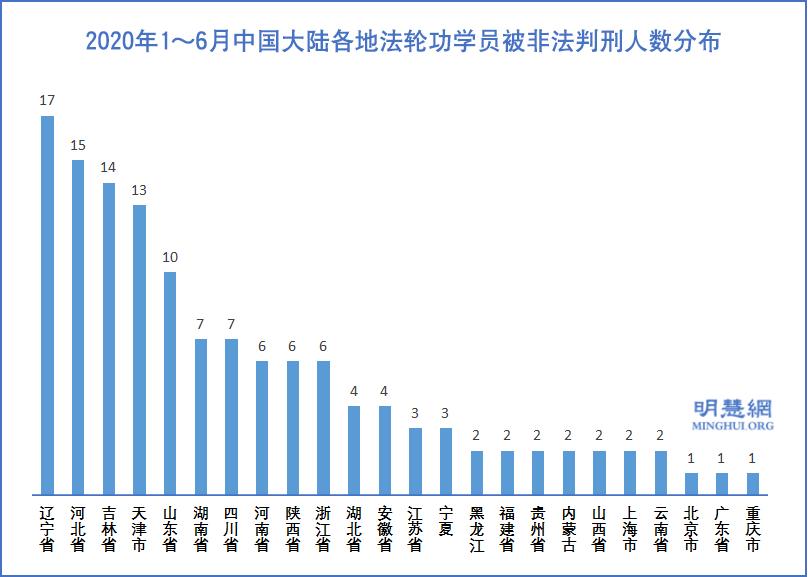 2020年1~6月中國大陸各地法輪功學員被非法判刑人數分佈示意圖。(明慧網)