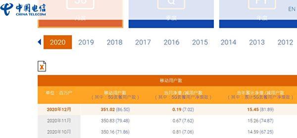中國人口增長本來會推動手機用戶數量大漲,但2020年中國手機用戶數量暴跌。圖為中國電信香港上市公司公佈的營運數據。(中國電信官網截圖)