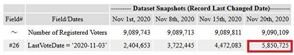 11月20日,賓夕凡尼亞州數據庫記錄有585萬人已投票。(數據來源:賓夕凡尼亞州政府數據庫)