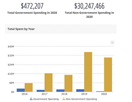 美國的中國代理人總支出不斷地翻番,2017年和2019年是兩個激增年份。其中七成以上是《中國日報》花的,也就是中共大外宣。(取自OpenSecrets.org)