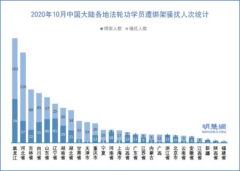2020年10月中國大陸各地法輪功學員遭綁架騷擾的人次統計示意圖。(明慧網)