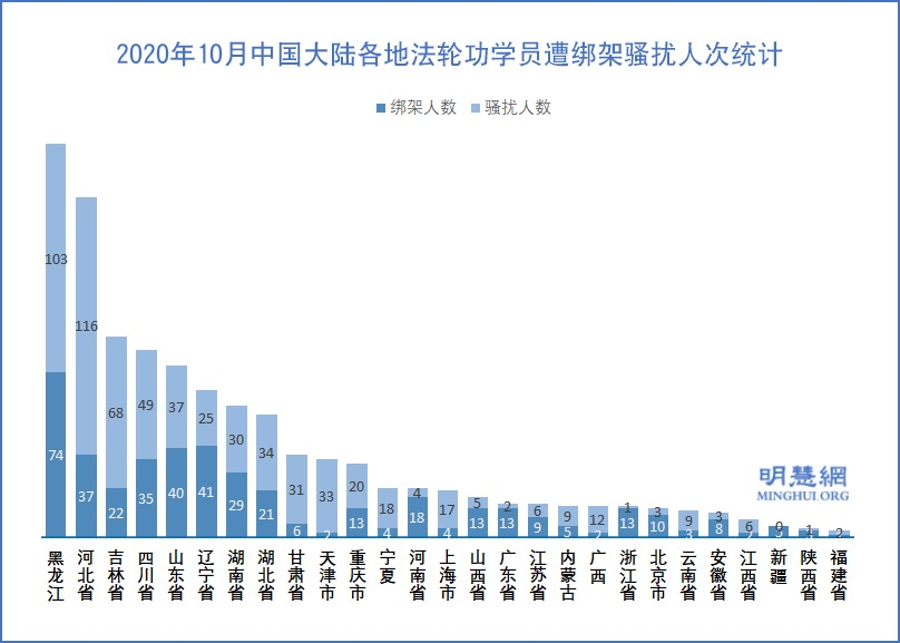 10月份 至少1077名法輪功學員被綁架騷擾