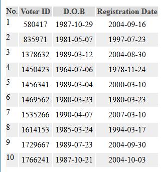 選民在17歲以前註冊選舉。(數據來源:內華達州政府數據庫)