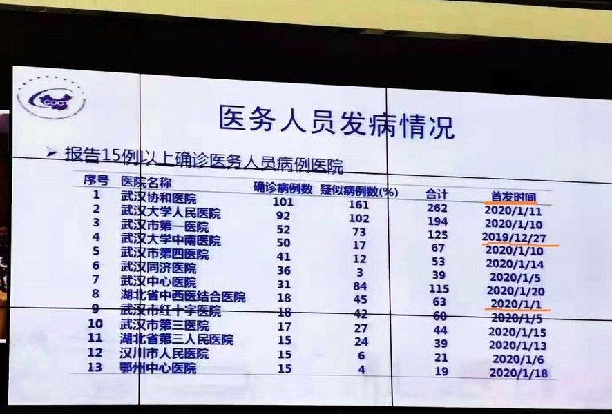 武漢醫務人員感染數字曝光 協和262例居首
