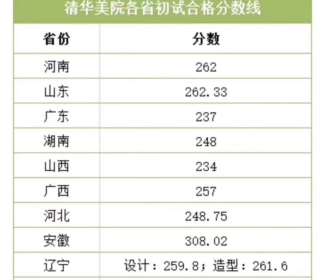 2020年5月1日,清華大學美術學院(簡稱清美)借疫情之名擅自更改之前的招生簡章,設置初選分數線,直接砍掉12,000名學生參加考試資格。(受訪者提供)