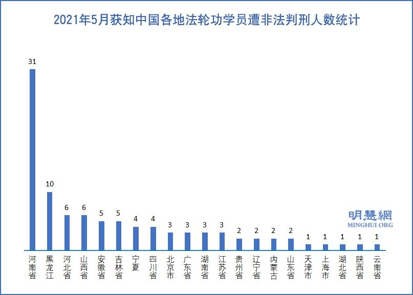 5月份 至少96名法輪功學員被非法判刑