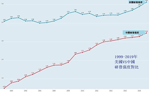 2010年-2019年 美國、中國研發強度對比(數據來源:經濟合作與發展組織OECD)