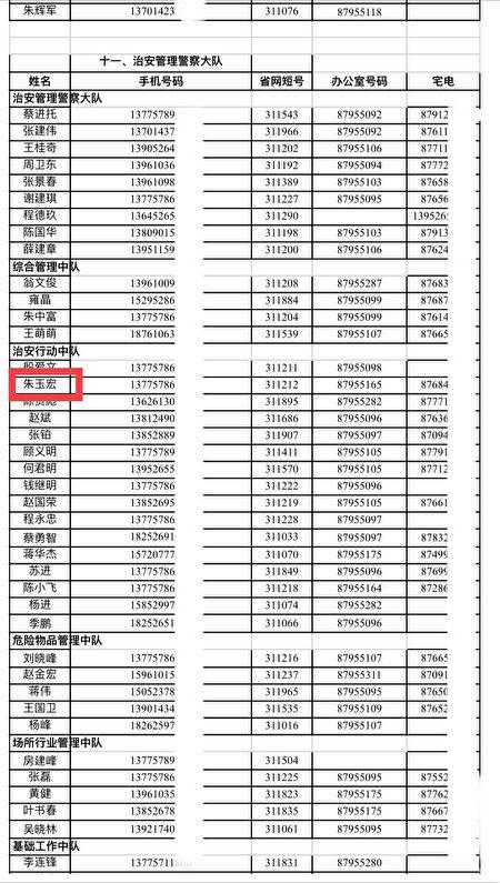 泰興公安內部人士提供的泰興公安系統通訊錄,此為部份截圖。(大紀元)