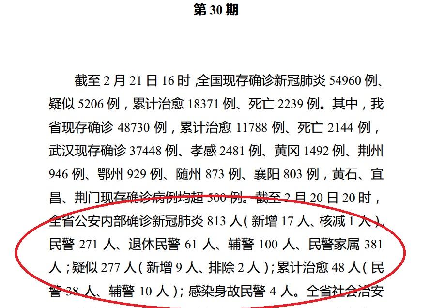湖北省內部簡報顯示,截至2月20日20時,湖北省公安系統逾一千人感染了中共病毒肺炎。(大紀元)