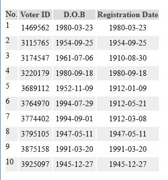 選民註冊日期早於出生日期。(數據來源:內華達州政府數據庫)