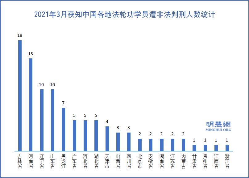 2021年3月中國各地法輪功學員遭非法判刑人數統計示意圖。(明慧網)