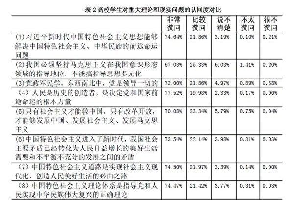 《2018年黑龍江省高校學生思想政治狀況滾動調查報告》截圖(大紀元)