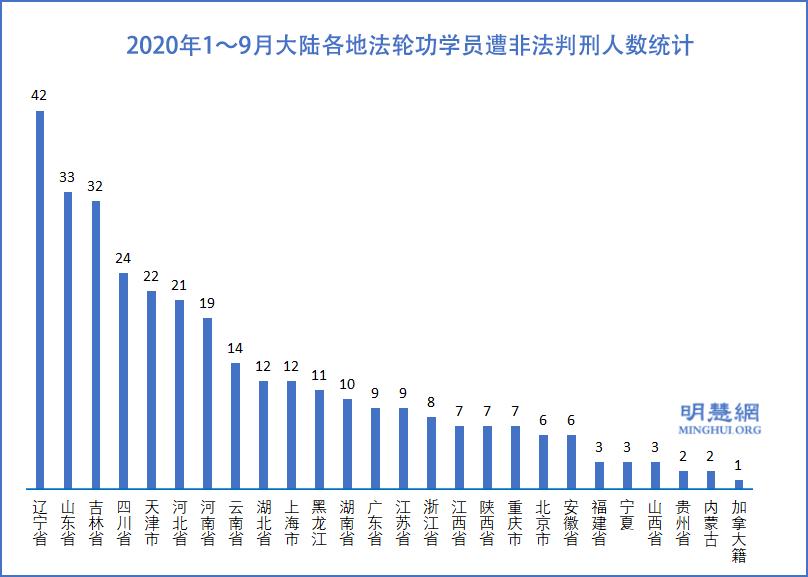 2020年1月~9月大陸各地法輪功學員遭非法判刑人數統計示意圖。(明慧網)