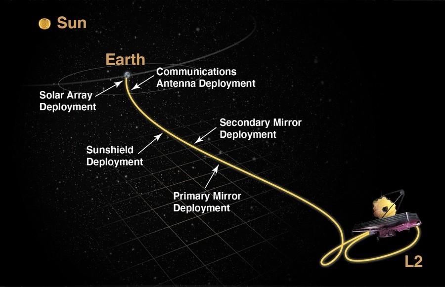 韋伯望遠鏡發射後將經歷驚險30天