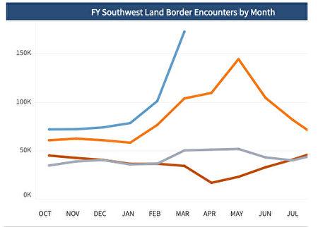 近年每月的邊境逮捕人數。2021年用藍線表示。(美國CBP)