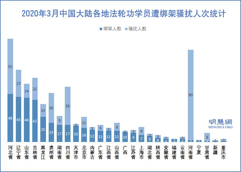 2020年3月中國大陸各地法輪功學員遭綁架騷擾人次統計示意圖。(明慧網)