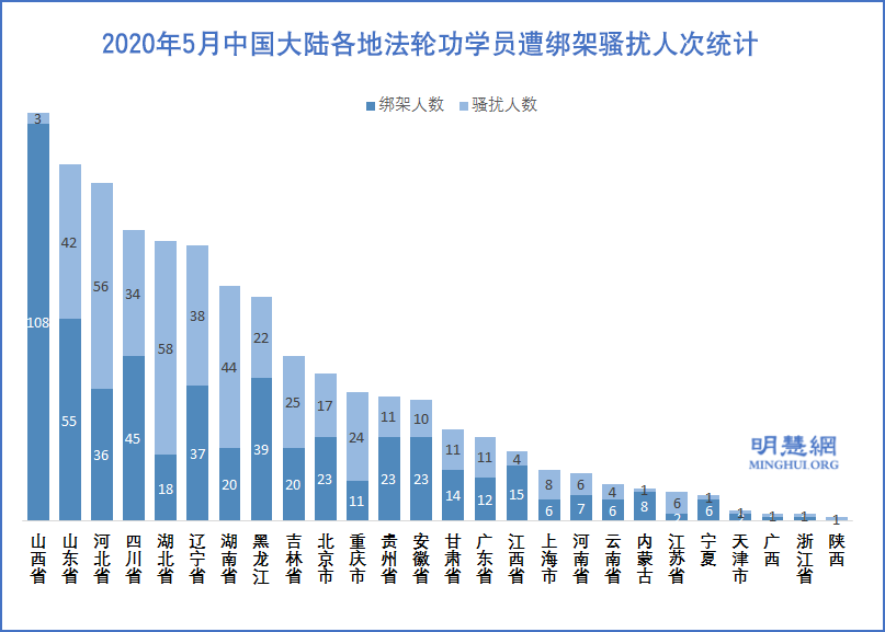 2020年5月中國大陸各地法輪功學員遭綁架騷擾人次統計(明慧網)