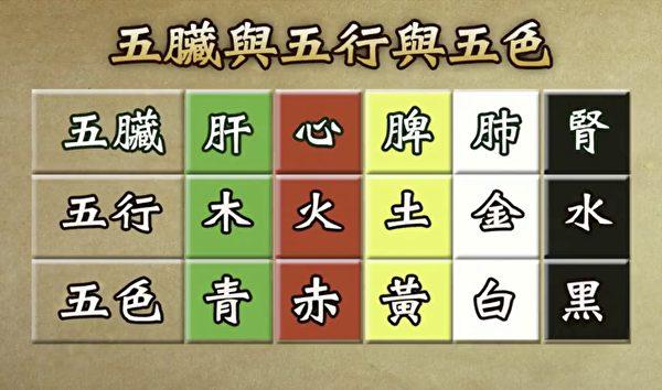 五臟、五行、五色對照表。(新唐人電視台)