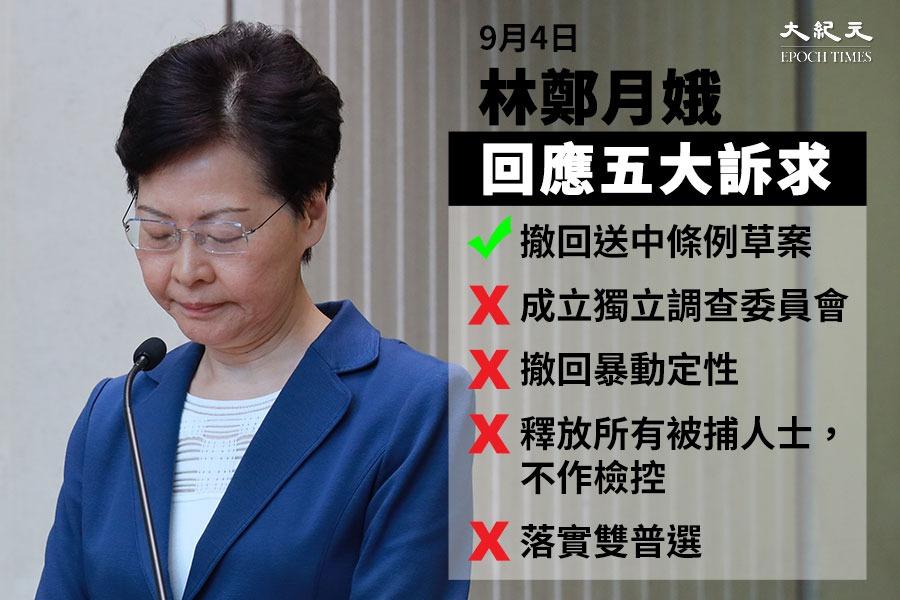 針對民間的五大訴求,林鄭只宣佈撤回條例,對其它四項訴求均無實質回應。(大紀元)