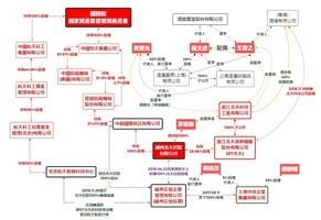 潤寅集團詐貸80億 台立委:背後有紅色勢力
