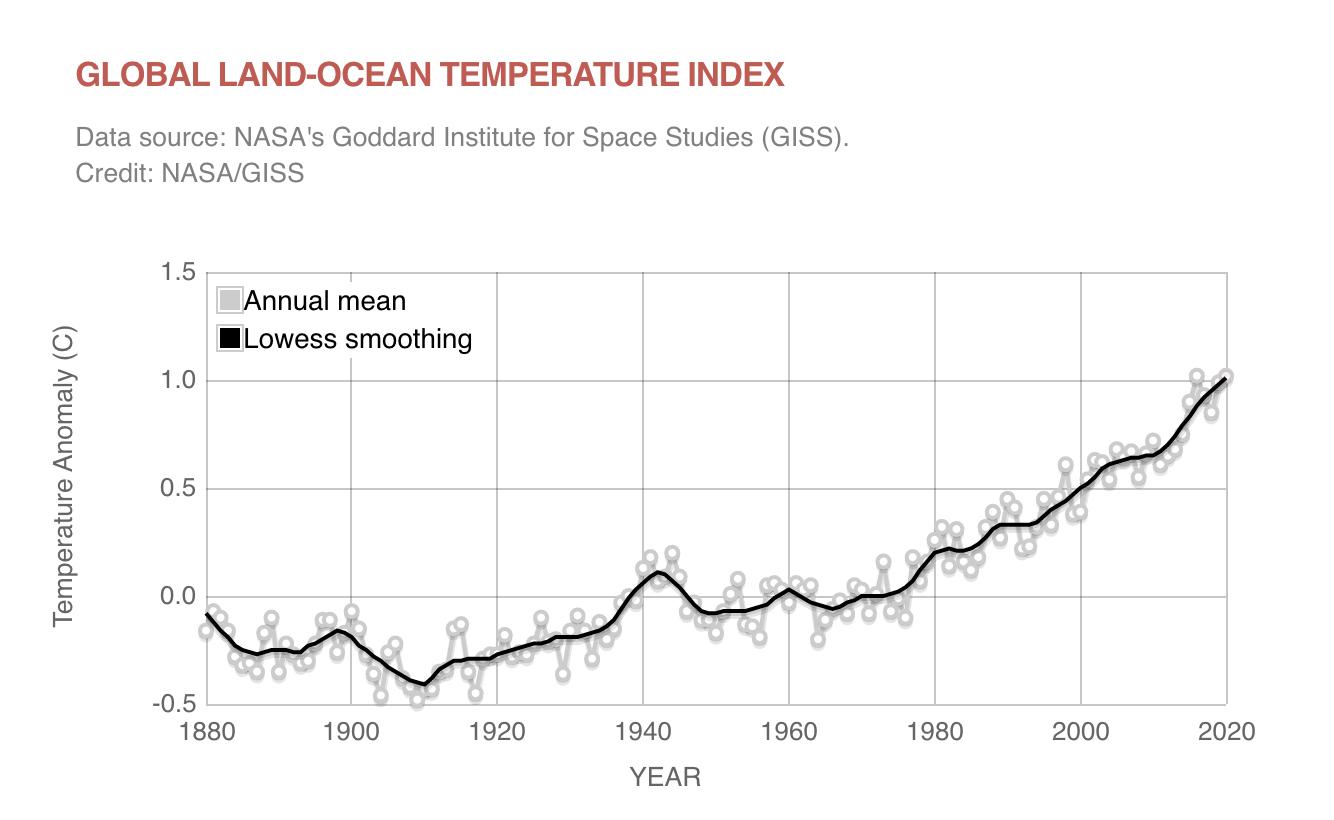 1880至2020年間全球地表溫度各種變化。(NASA/GISS)