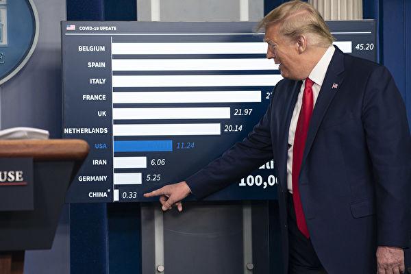 圖為美國總統特朗普4月18日指出中共公佈的疫情數據低得離譜。(Sarah Silbiger/Getty Images)