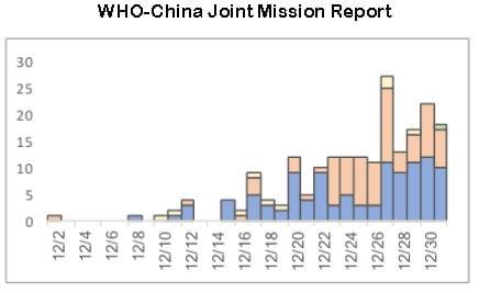 世界衛生組織(WHO)中國聯合任務報告中的第一位染症患者為2019年12月2日。(WHO)
