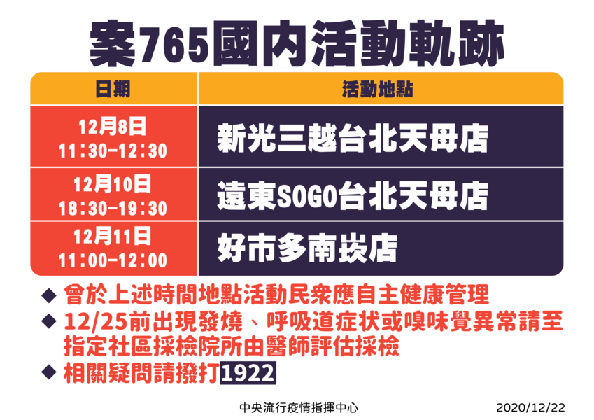 台灣零本土止步253天 增3境外和1本土