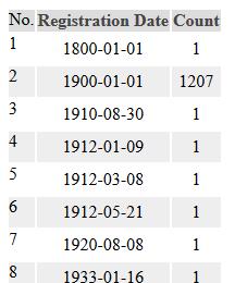 選民註冊日期在1800至1933年。(數據來源:內華達州政府數據庫)