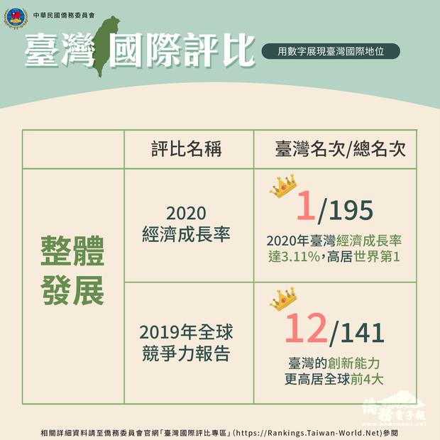 台灣在國際上表現亮眼國際地位提升