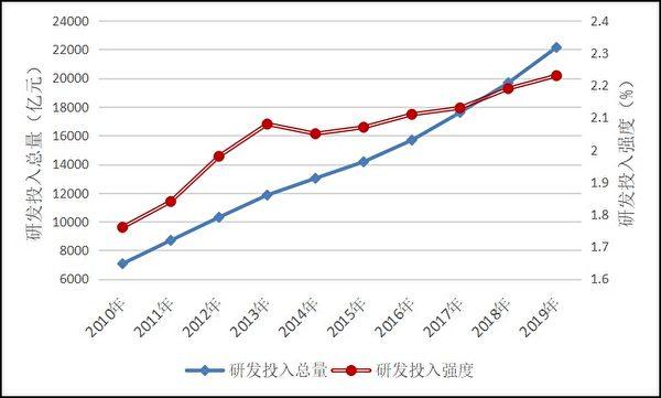 (2010年-2019年中國研發經費投入總量和投入強度/數據來源:中共國家統計局)