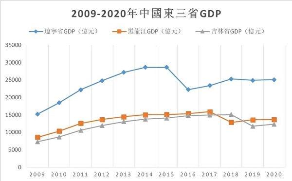 《2009-2020年中國東三省GDP》(數據來源:中共地方統計局/大紀元製表)