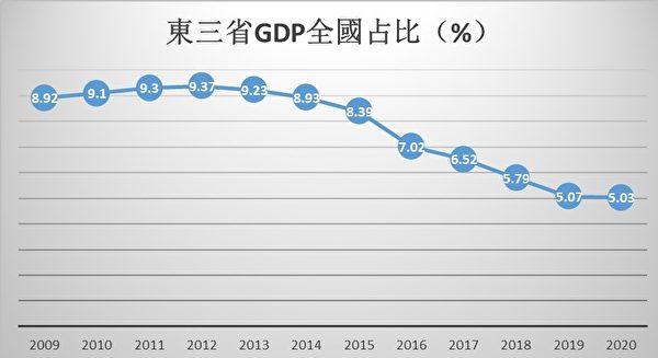 《2009-2020年東三省GDP在全國佔比》(GDP數據源自中共各級統計局/大紀元製圖)
