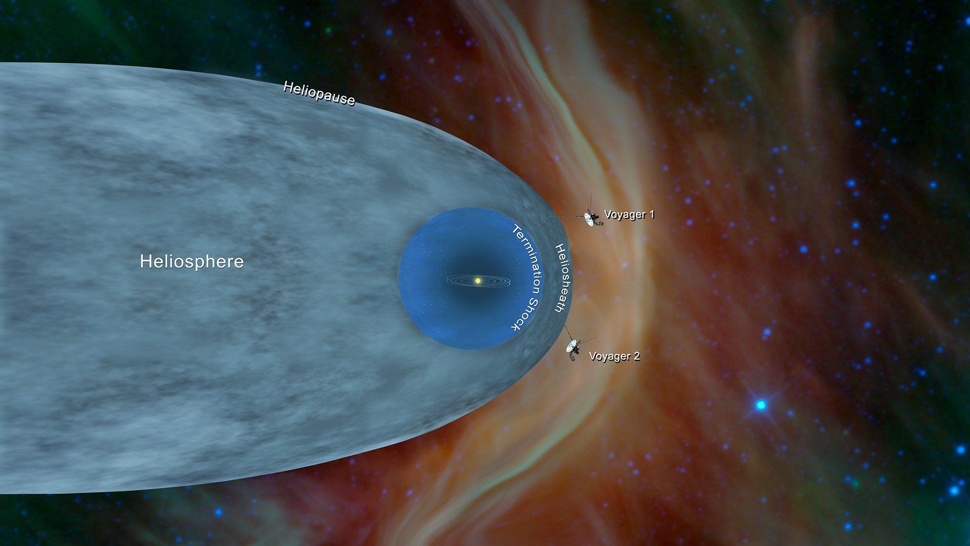 太陽圈及旅行者太空器的藝術設想圖。其中下方的太空器為旅行者二號(Voyager 2)。(NASA/JPL-Caltech)