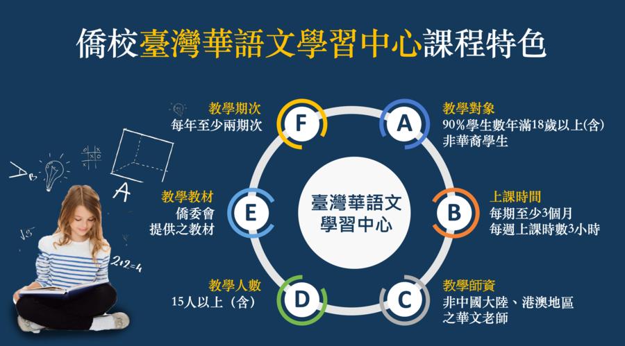 台灣華語文中心進入歐美 推廣傳統中華文化