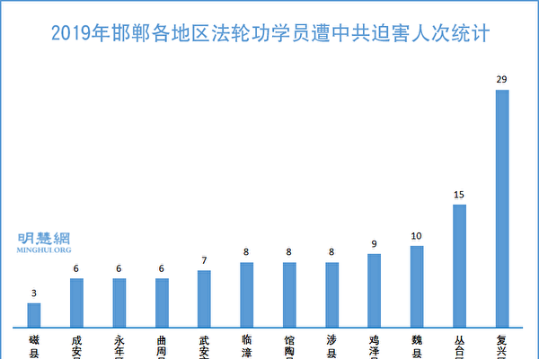 2019年邯鄲各地區法輪功學員遭中共迫害人次統計示意圖。(明慧網)
