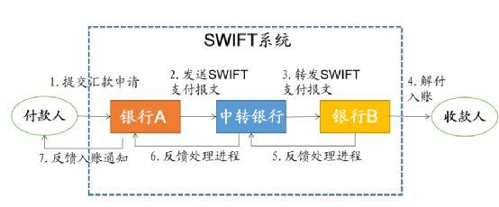 SWIFT系統交易流程(網絡截圖)
