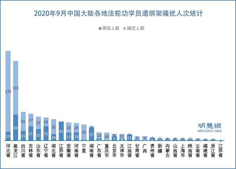2020年9月中國大陸各地法輪功學員遭綁架騷擾人次統計示意圖(明慧網)
