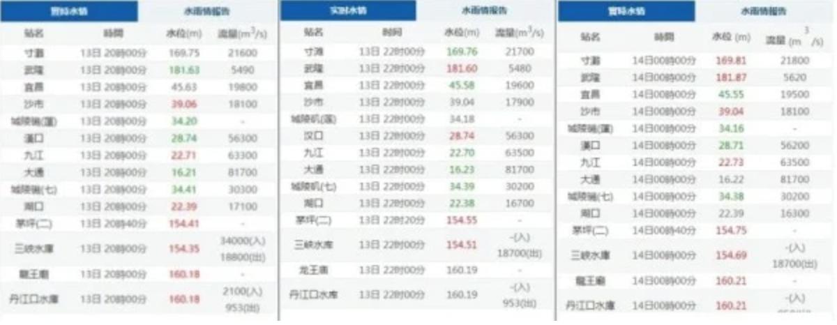 長江三峽大壩水情監控資訊7月13日晚間突然不明原因斷訊數小時,引發外界關注。(中國長江水文網截圖)
