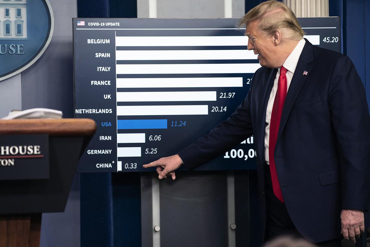 美國總統特朗普4月18日首提中共負有「故意而為」的責任,白宮前首席戰略家班農認為,特朗普此言會使北京「神經緊繃」。圖為特朗普18日指出中共疫情數據低得離譜。(Sarah Silbiger/Getty Images)
