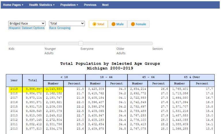 【圖一】網民披露的圖片,並指數據來源:https://www.mdch.state.mi.us/osr/Population/npPopAGe.asp(網頁截圖)