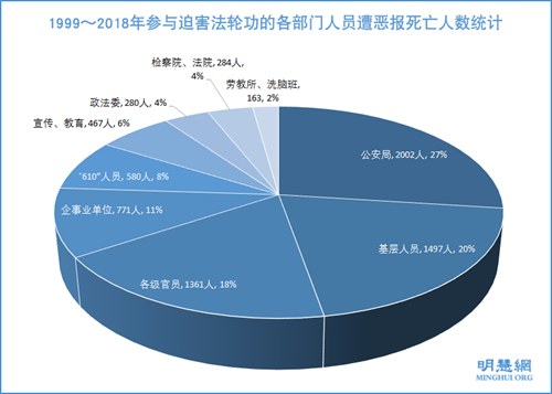 圖12:1999~2018年參與迫害法輪功的各部門人員遭惡報死亡人數統計